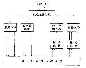 80c31单片机可采用汇编语言编程,采用模块化方式,即便于程序调试