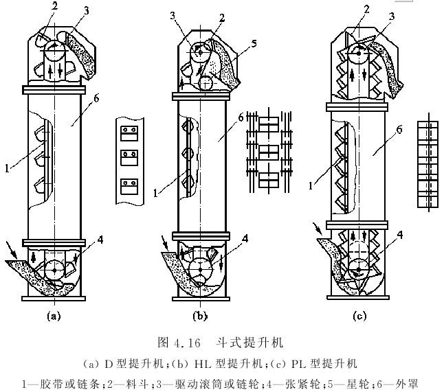 板链斗式提升机结构图展示